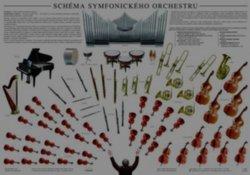 Plakát - Schéma symfonického orchestru