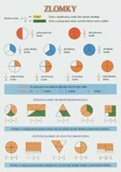 Zlomky tabulka A4 (sčítání, odčítání, porovnání, výpočet zlomku z čísla atd.)