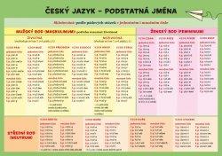 Český jazyk – Podstatná jména